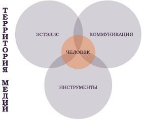 Карта территории медий