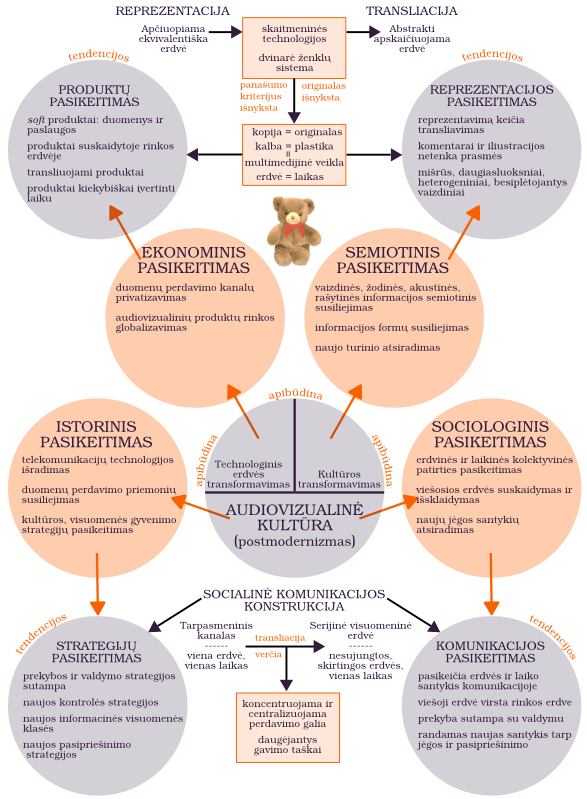 Konspektuojame V. Kinčinaitį: Tarpdalykiškumas audiovizualinėje kultūroje